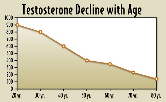 Causes of low testosterone in men