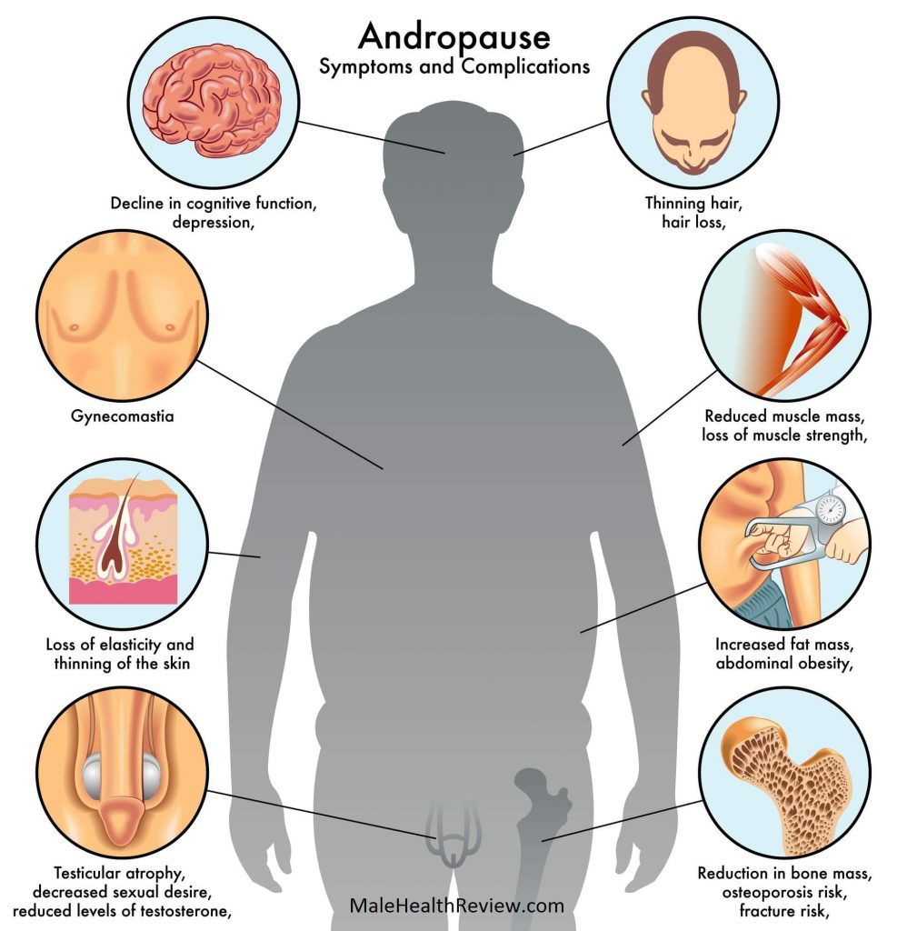 Andropause: Causes, Symptoms, Treatment, & Diagnosis - Body